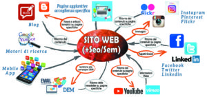 WebMarketing_SitoWeb